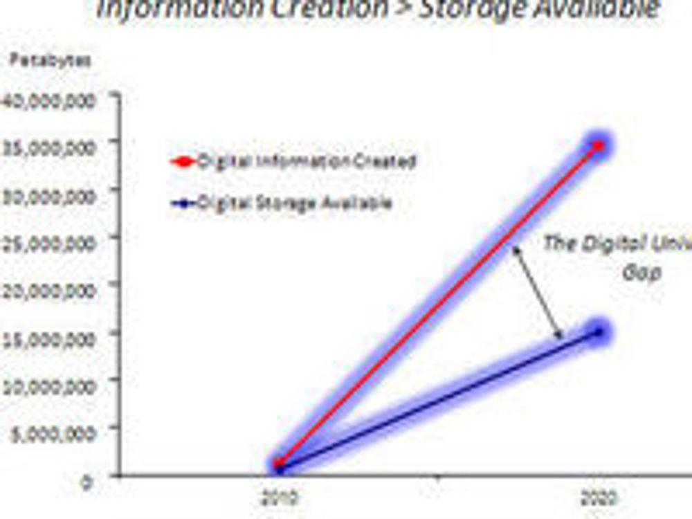 Verden lager mer data enn vi kan lagre