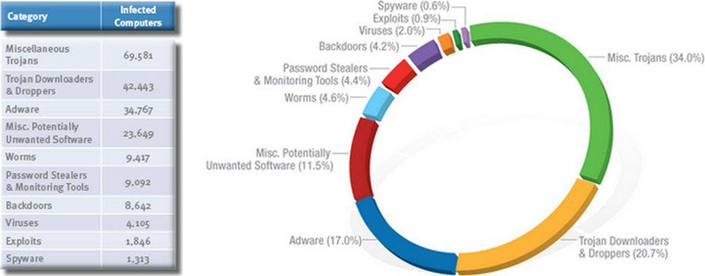 Oppsummering av hva slags ondsinnet kode som rammer norske pc-er, hentet fra Microsoft Security Intelligence Report for annet halvår 2009. Ifølge rapporten har 0,25 prosent av norske pc-er ondsinnet programvare. (Hvis du syns tallene i tabellen til venstre skurrer, se forklaring i artikkelen.)