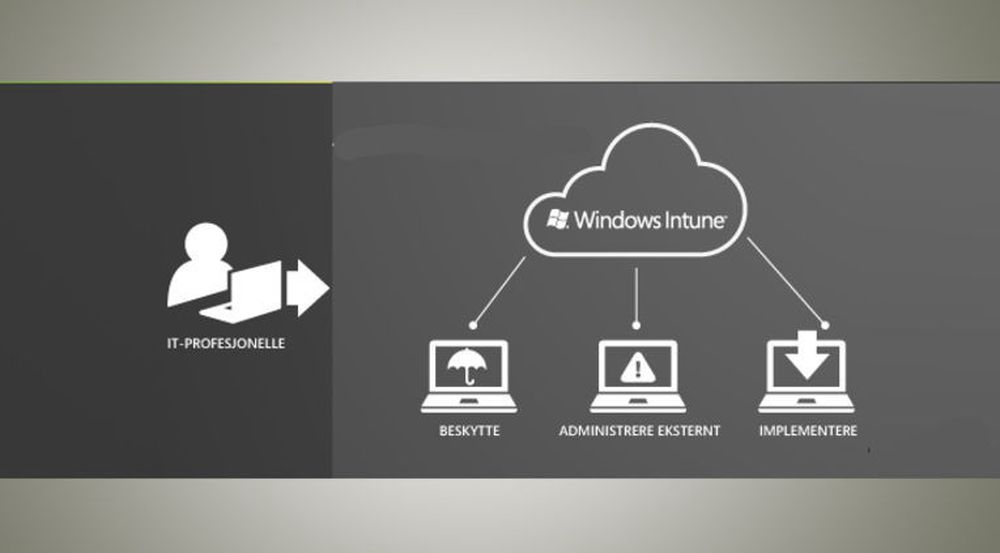 Fra markedsføringen av Windows Intune. Beta-utgaven kan også administrere enheter under iOS og Android. Støtte til Windows RT (Windows on ARM) er ennå ikke offisielt bekreftet.