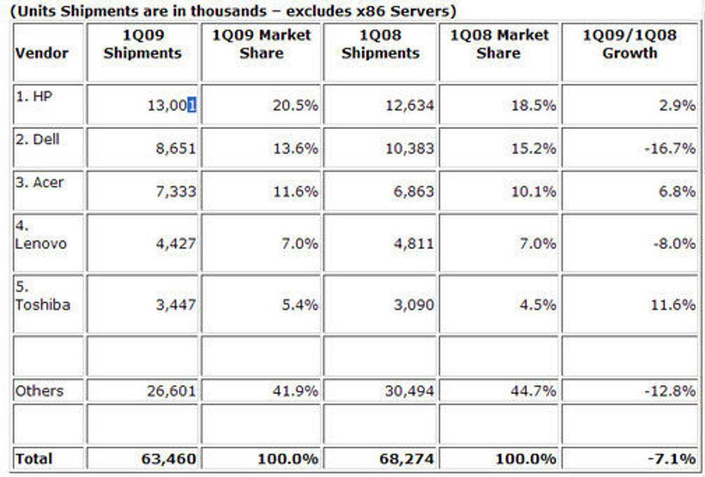 PC-salget globalt i første kvartal 2009. Kilde: IDC Worldwide Quarterly PC Tracker