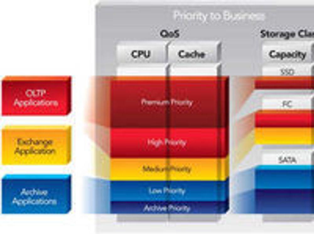 Oracle kjøper Ellisons lagringsselskap