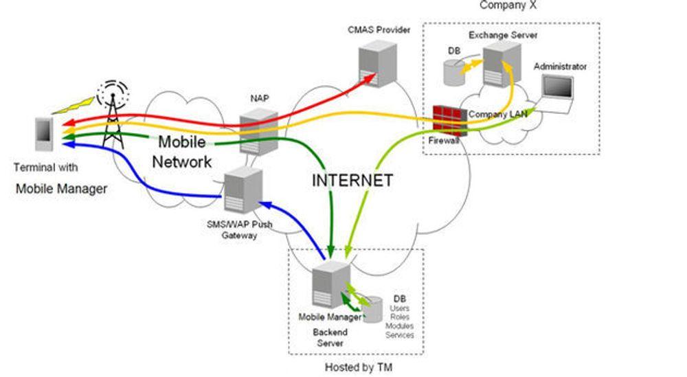 Lar IT-sjefen styre ansattes mobiler