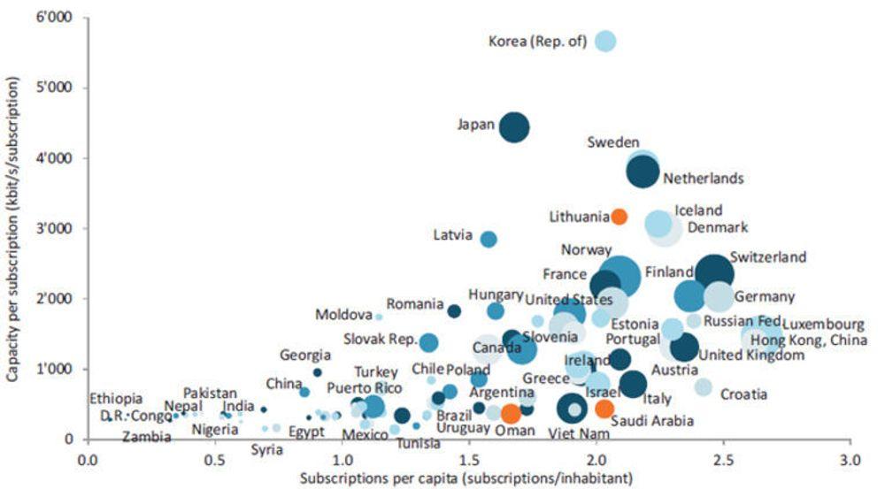 Det digitale skillet, målt etter to dimensjoner: Antall abonnenter per innbygger (x-aksen) og båndbredde per abonnement (y-aksen). Størrelsen på skivene uttrykker brutto nasjonalprodukt per innbygger.