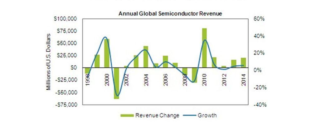 Tidligere har kraftig vekst innen halvledere raskt ført til kraftige fall. Situasjonen i år er annerledes, og iSuppli tror på vedvarende vekst ut 2014.