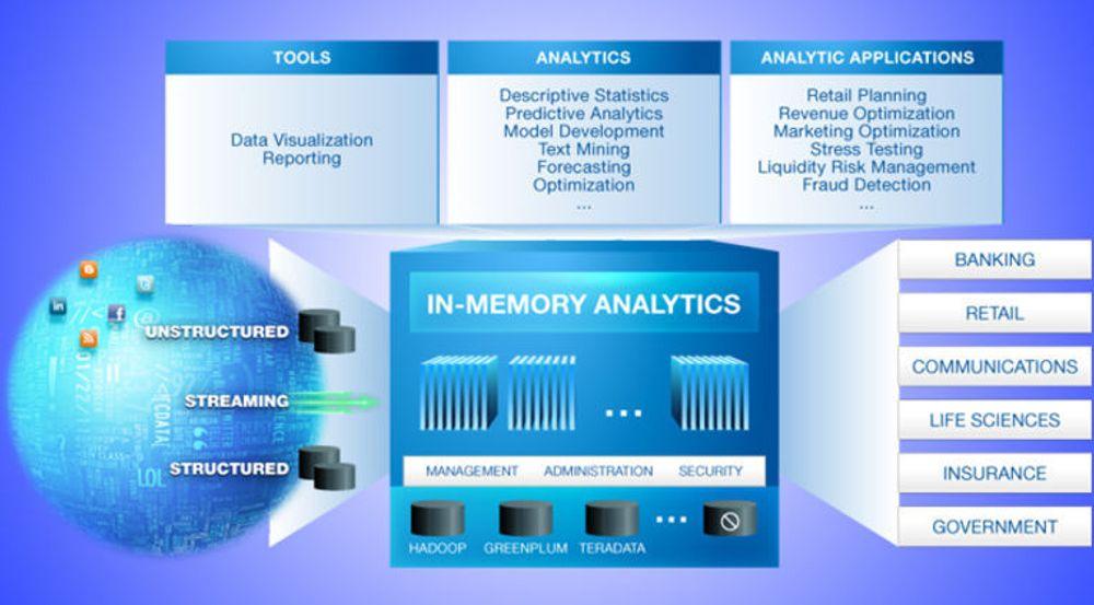 SAS Visual Analytics er et verktøy for å visualisere komplekse forretningsdata gjennom i-minne-teknologi. Løsningen virker mot data forvaltet i Hadoop, Greenplum (EMC) og Teradata.