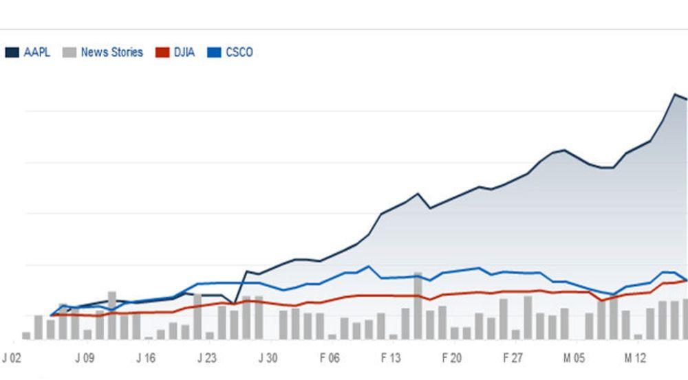 Relativ utvikling av aksjekursene til Apple (AAPL) og Cisco (CSCO) det siste året, sammenliknet med Dow Jones-indeksen (DJIA). Dow Jones-indeksen hadde vist vesentlig sterkere utvikling dersom beregningen hadde tatt med Apple framfor Cisco.