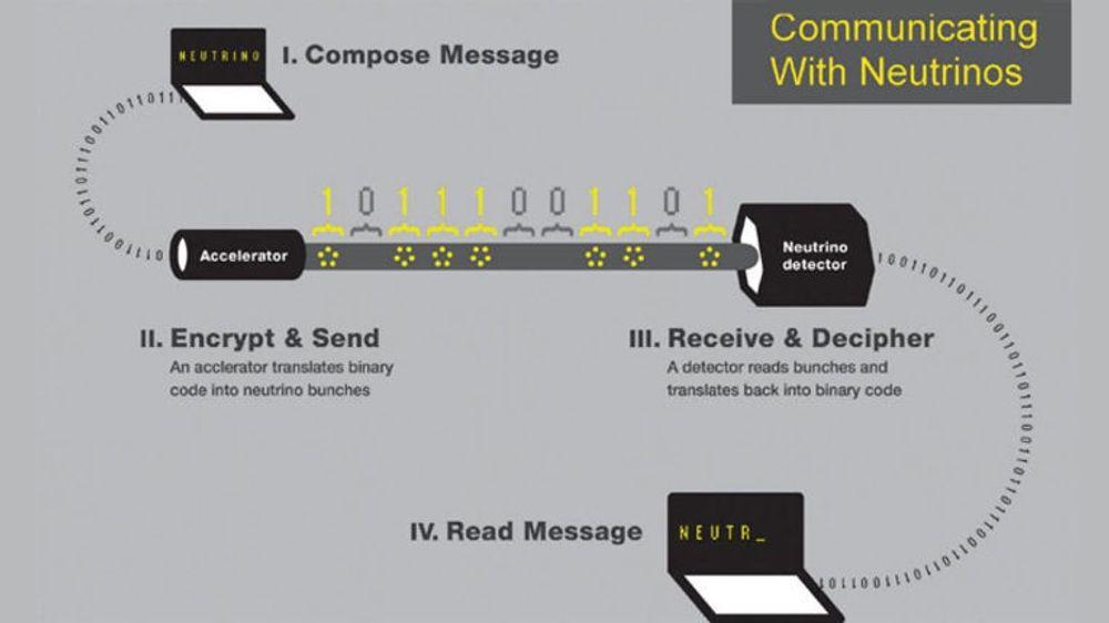 En enkel skisse av hvordan nøytrino-kommunikasjonen fungerer.