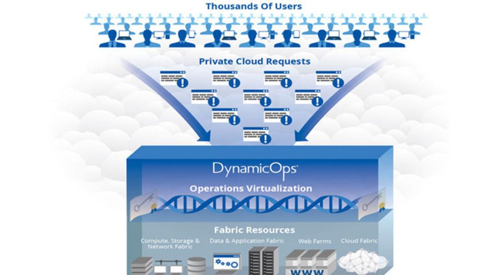 «Operations Virtualization» betyr å legge et abstraksjonslag mellom et antall driftssystemer og deres brukere, forklares det i bakgrunnsmateriale fra DynamicOps. Betegnelsen er varemerket.