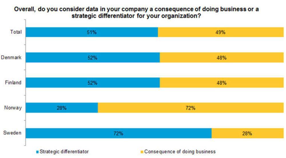 Er det «bare data», eller kan tall, dokumenter og annen digital informasjon brukes til å gi bedriften langsiktig gevinst? Norske og svenske bedrifter har stikk motsatte svar.