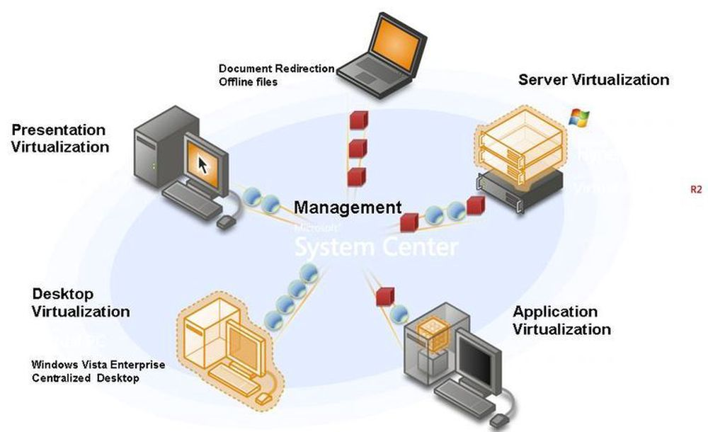 Microsoft har fire hovedsatsningsområder  innen virtualisering.