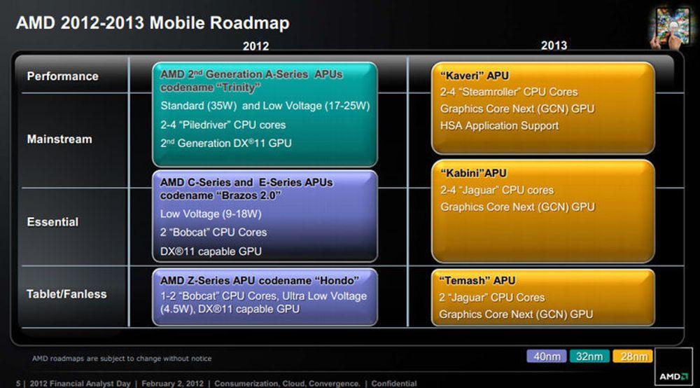 I februar la AMD fram dette veikartet for prosessorer til nettbrett og bærbare pc-er.