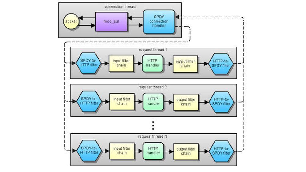 Den grunnleggende arkitekturen i implementeringen av SPDY-protokollen.