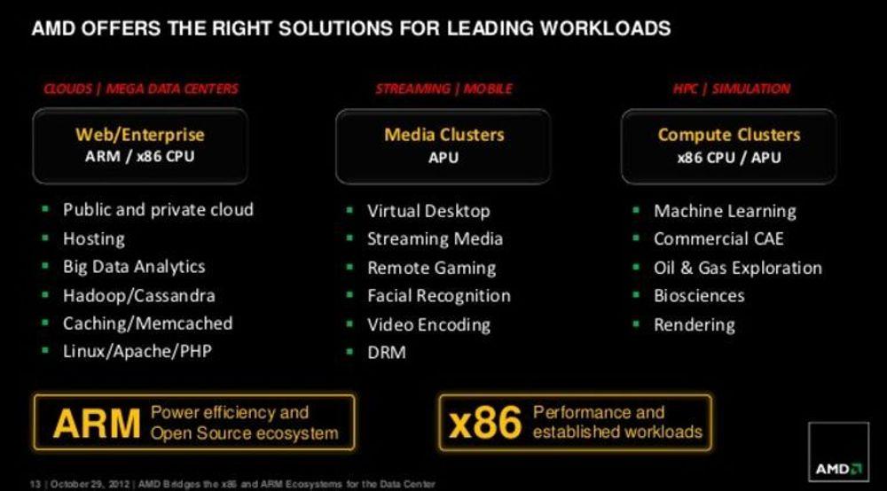 AMD med oversikt over hvilke av selskapets kommende prosessorprodukter som vil egne seg best for ulike typer serveroppgaver.