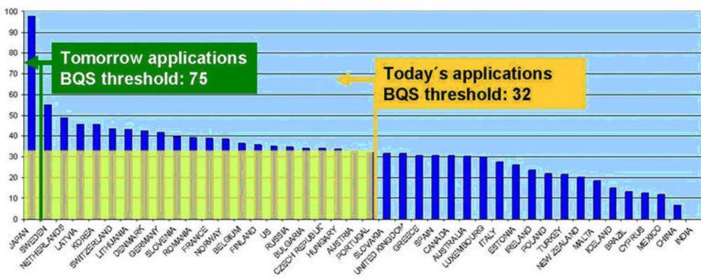 Undersøkelsen viser at Norge har jevnt over tilstrekkelig kvalitet på bredbåndsdekningen til å møte dagens krav, mens Japan er alene om å møte morgendagens. BQS står for Broadband Quality Score. (Kilde: Said Business School, University of Oxford)