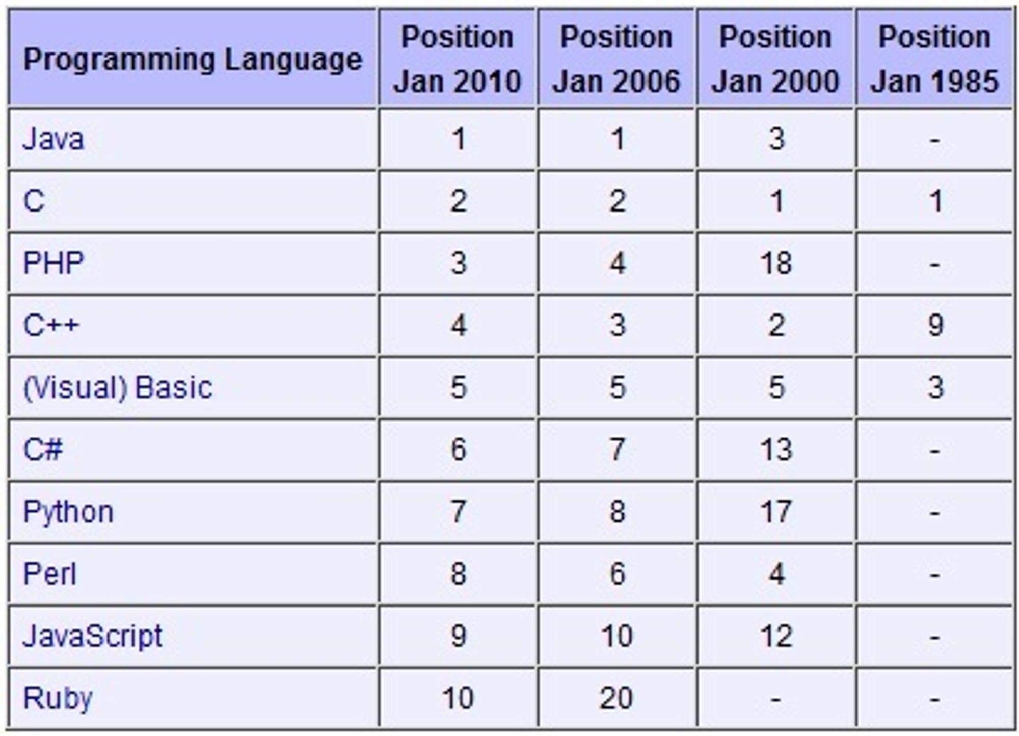 Tiobe Index - historiske resultater.