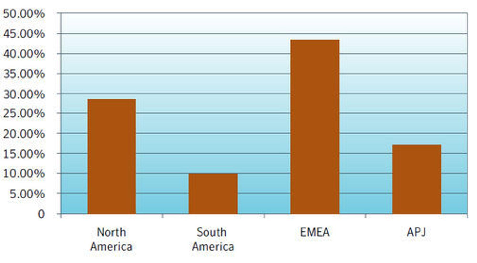 Andelen av spam fordelt på regioner juni 2008. Kilde: Symantec.