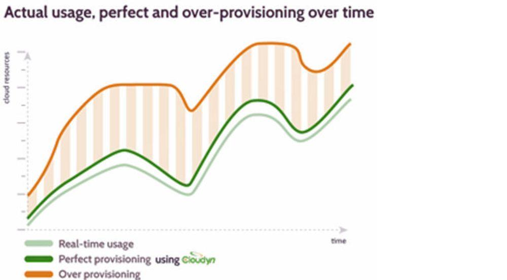 Overallokering gir unødvendige merutgifter. Grafen fra Cloudyn viser observert allokering i oransj, effektiv allokering i mørk grønt og faktisk ressursbruk i lysgrønt.