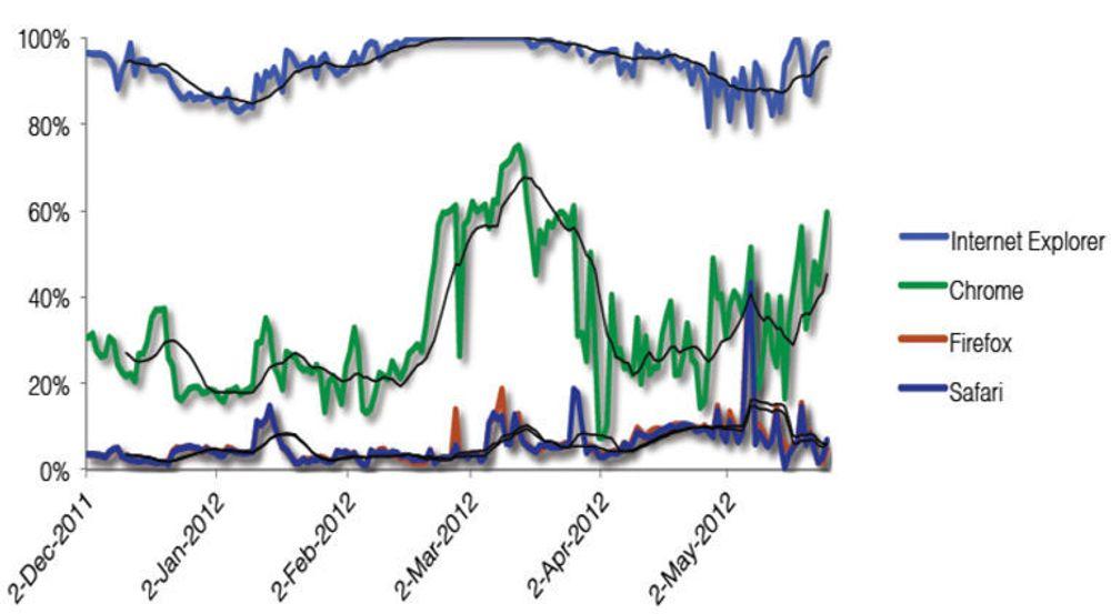 Blokkeringsrater mot ondsinnet kode, per nettleser over en periode på 175 dager. Hver nettleser ble utsatt for en smittende URL 750 000 ganger. Internet Explorer blokkerte ondsinnet kode i 19 av 20 tilfeller. Firefox og Safari blokkerte bare 1 av 20 tilfeller. Blokkeringsraten til Chrome varierte fra 13 prosent til 74 prosent.