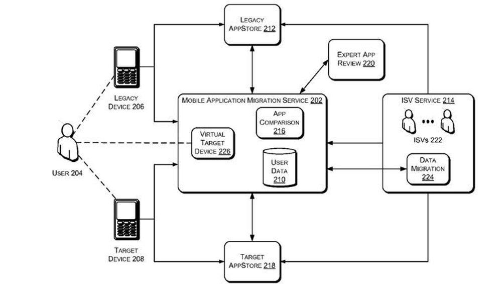 Illustrasjonen skisserer grovt hvordan en migreringstjeneste for mobilapplikasjoner kan fungere.