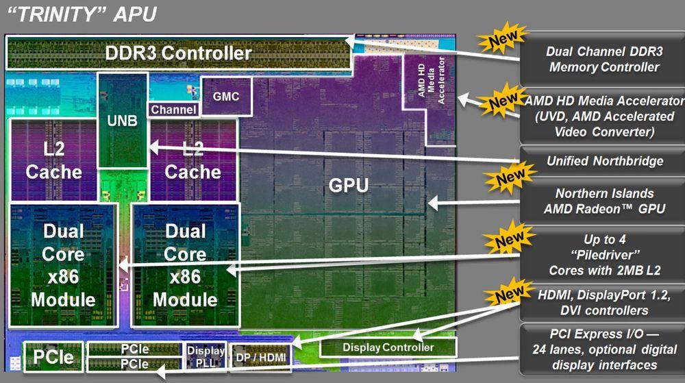 Blokkdiagram over de viktigste komponentene i AMDs nyeste APU-er.
