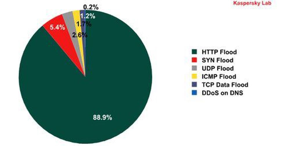 DDoS er blitt en vanlig aksjonsform