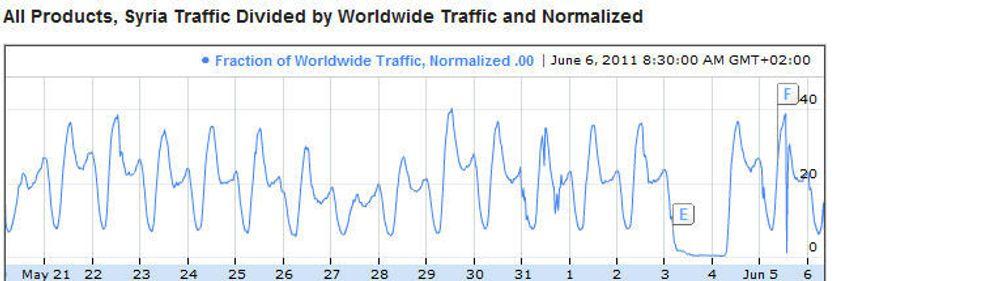 Kurven fra Google Transparency Report mandag morgen viser null Internett-trafikk i Syria fredag 3. juni, og tilnærmet normal trafikk lørdag og søndag.