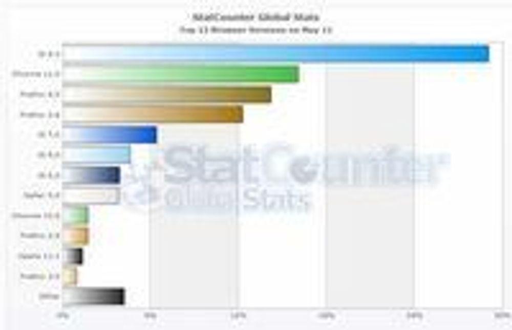 Mest brukte nettleserversjoner i mai 2011 ifølge målingene til StatCounter.