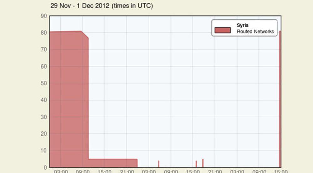 Renesys' målinger for alle forbindelser inn til Syria i perioden 29. november til 1. desember viser hvordan internett igjen ble tilgjengelig kl 14.30 lørdag ettermiddag universaltid.