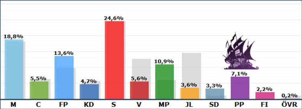 Piratpartiet sikret seg 7,1 prosent av de svenske stemmene og får dermed én representant i EU-parlamentet. (Tall fra valmyndigheten.se. Bilde manipulert av digi.no)