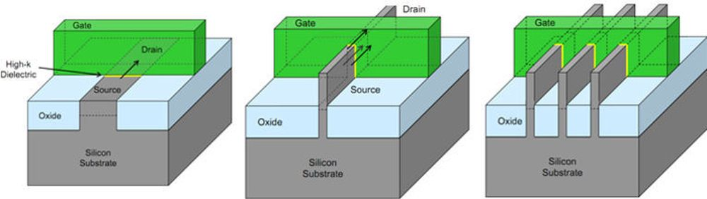 Tradisjonell planartransistor (til venstre), Intels nye Tri-Gate-transistor med én finne (i midten) og en framtidig transistor med flere finner (til høyre).