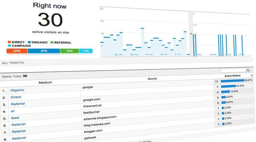 Følg webtrafikken i sanntid med nye Google Analytics.