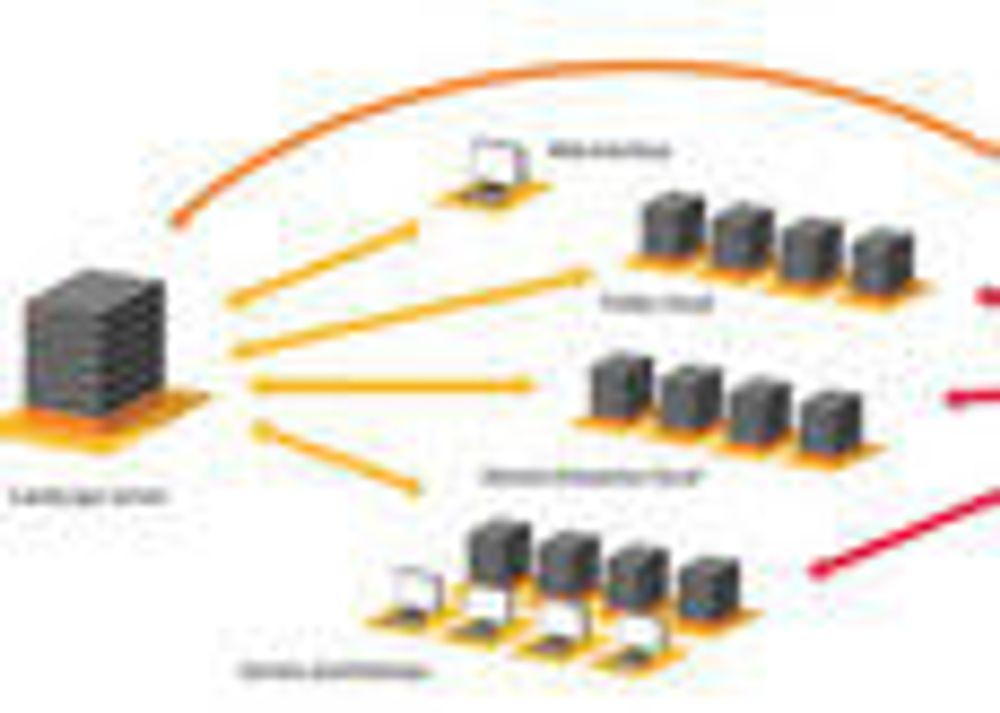 Typisk oppsett av Landscape for administrasjon av både fysiske og nettsky-baserte Ubuntu-maskiner.