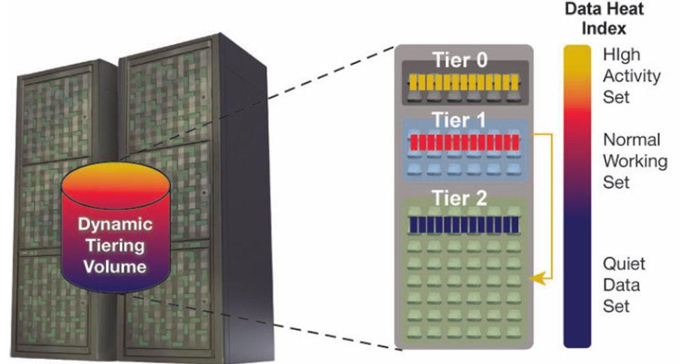 Utfordringen med lagdelt lagring er å sørge for at det hyppigst aksesserte faktisk ligger øverst, på de raskeste diskene, og at det minst aksesserte ligger nederst. Hitachis nye VSP – «Virtual Storage Platform» – løser dette på en ny måte. I stedet for å forholde seg til filer eller logiske volumer, opererer man på «sidenivå». Det vil si at all data i systemet, opptil 247 petabyte, observeres i «sider» på 42 megabyte hver, og den underliggende systemvaren sørger for å plassere hver side på riktig nivå. Systemet følger med i bruken av hver side, og flytter sider til riktig nivå etter regler angitt av driftspersonalet. Dette skal gi både større utnyttelse av fysiske ressurser og mer effektiv drift av lagringssystemet enn andre løsninger. Et logisk volum kan omfatte data plassert i ulike fysiske lag.