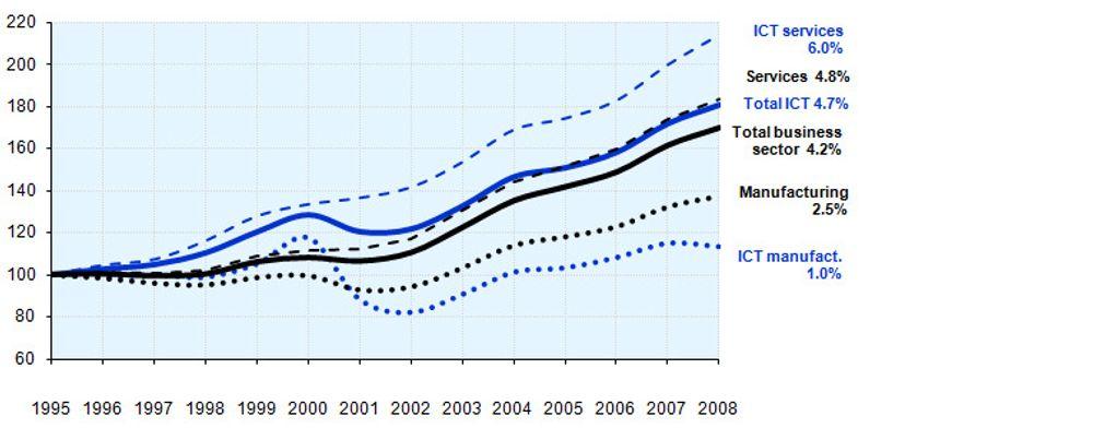 Det som har med IKT å gjøre i denne grafen, er vist i blått, altså IKT-tjenester, IKT-vareproduksjon, og IKT-sektoren samlet sett. Grafen viser utviklingen i OECD-landene. IKT-veksten i OECD dreier seg altså primært om tjenester, mens IKT-vareproduksjonen har økt langt mindre en vareproduksjonen samlet sett. Den globale veksten i IKT-vareproduksjonen siden 1995 har stort sett skjedd i Kina og andre asiatiske land.