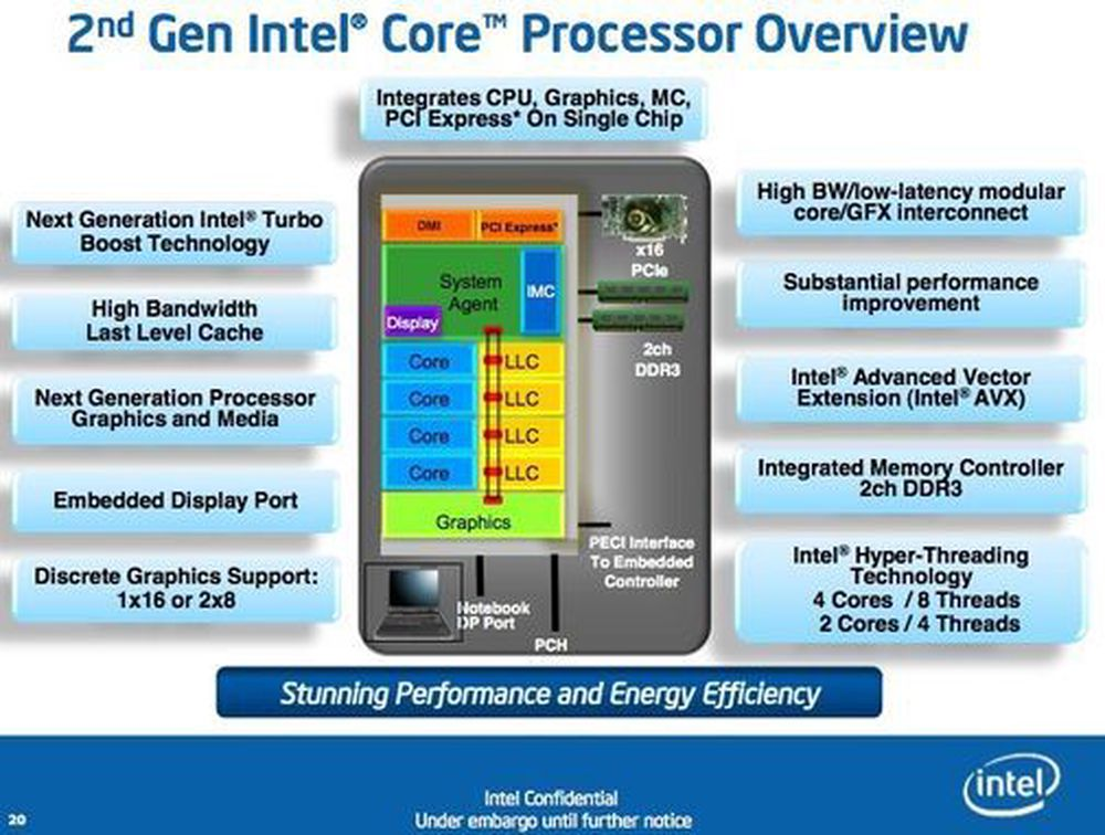 Intel har aldri gjort det så bra