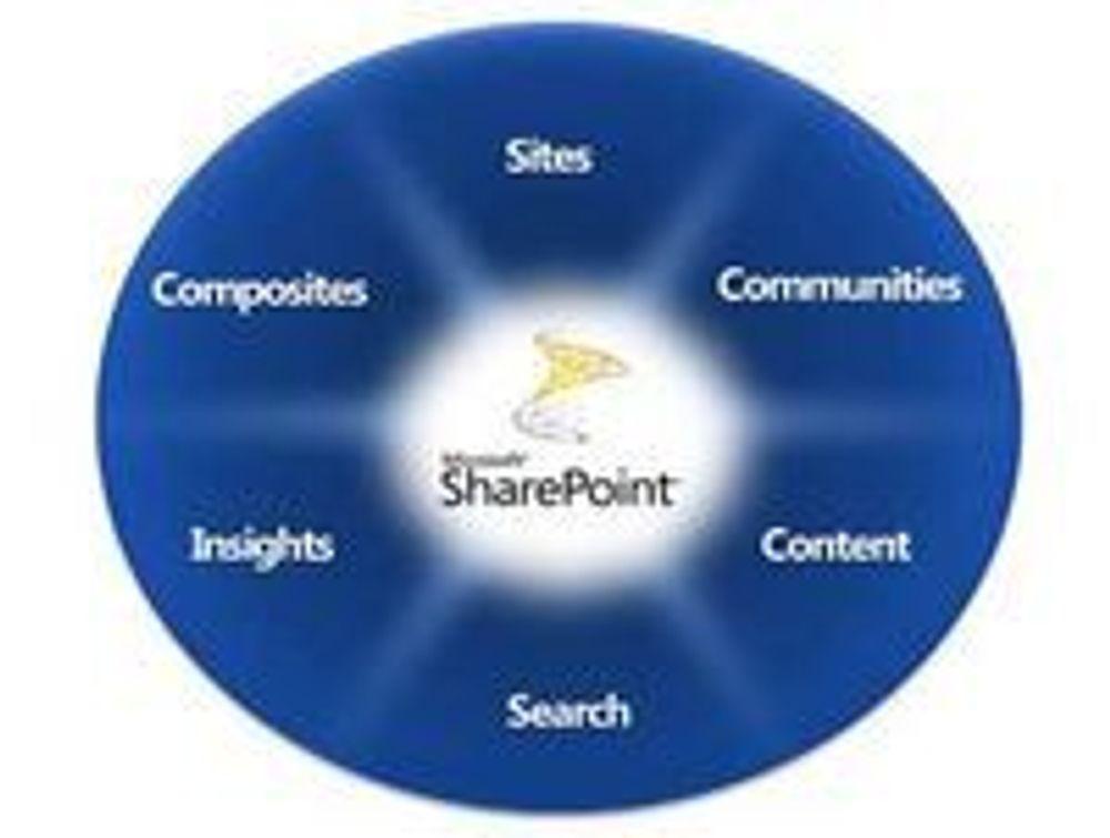Ekte samhandling i Sharepoint 2010