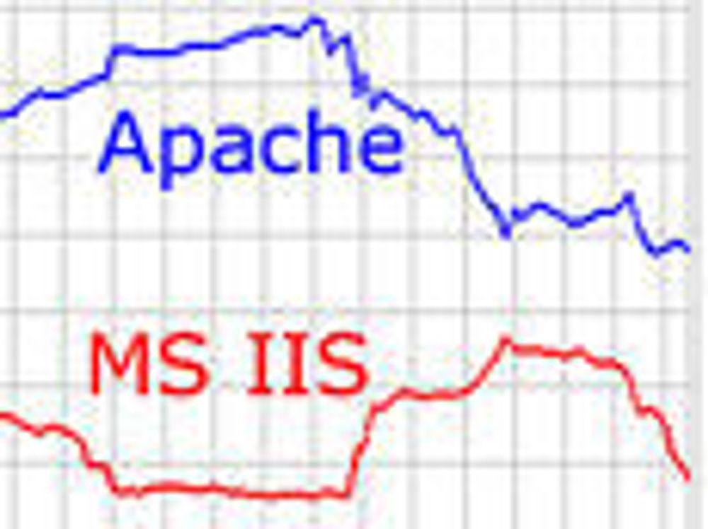 Microsoft har mistet fart i webserver-kappløpet