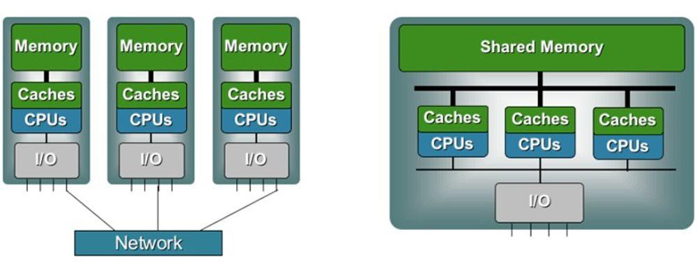 Vanlig klyngearkitektur til venstre, Numaconnect SMP-maskin til høyre. Delt minne og felles I/O til samme pris som klynge er oppskriften til det norske selskapet Numascale.