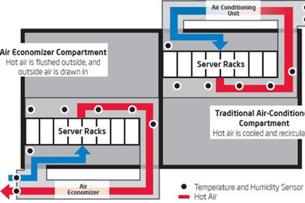 Intels konseptbevis i et datasentermiljø.