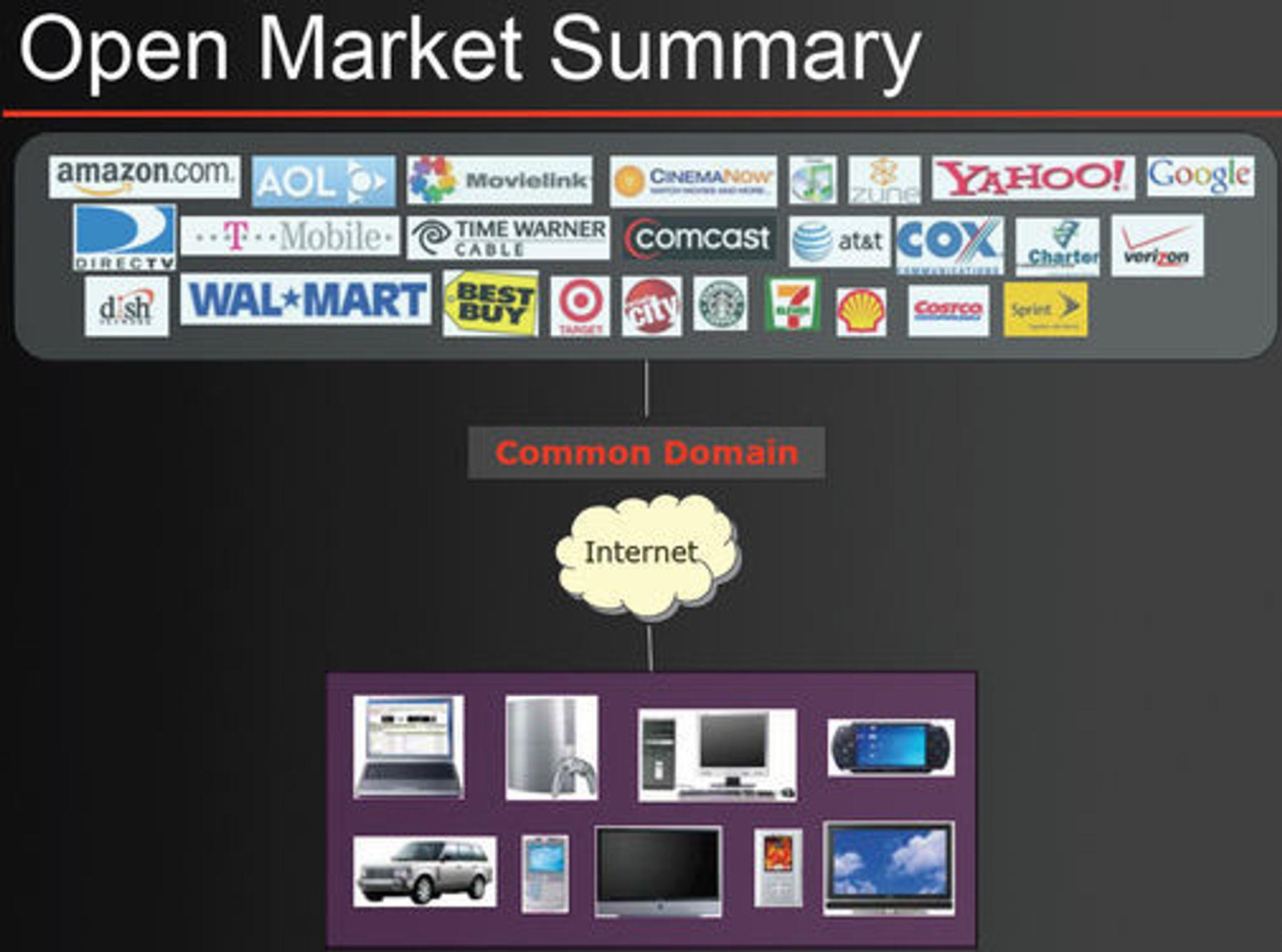 Oversikt over Sonys Open Market-økosystem, som kan være grunnlaget for DECE.
