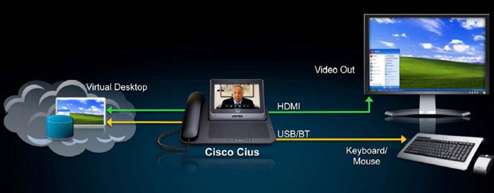 Cius dokkes i en enhet som ellers ser ut som en telefon. Den Android-baserte nettfjølen kan hente en virtuell pc fra nettskyen, og koples til skjerm (HDMI) og tastatur med mus (USB eller Bluetooth). På egen hånd kan Cius kjøre videokonferanser,nettleser og alle slags Android-applikasjoner.
