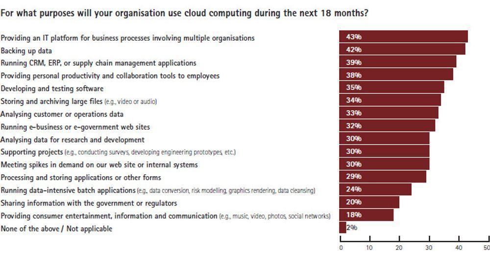 Cloudrise-rapporten til Accenture avdekker blant annet hva store bedrifter verden over har tenkt å bruke nettskyen til i halvannet år framover. Svært få har ingen planer. Det er interessant å merke at det mest populære formålet er å etablere prosesser mellom flere organisasjoner.