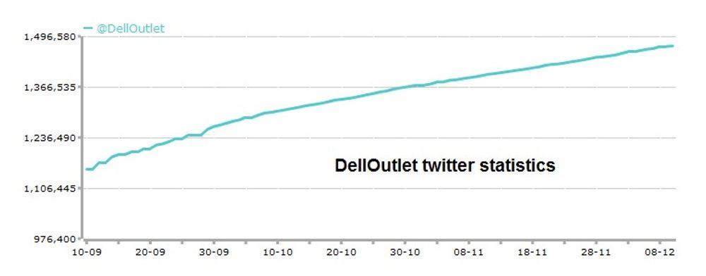 Tallet på brukere som følger Dells småannonser på Twitter øker jevnt. Grafen viser utviklingen de siste tre månedene.