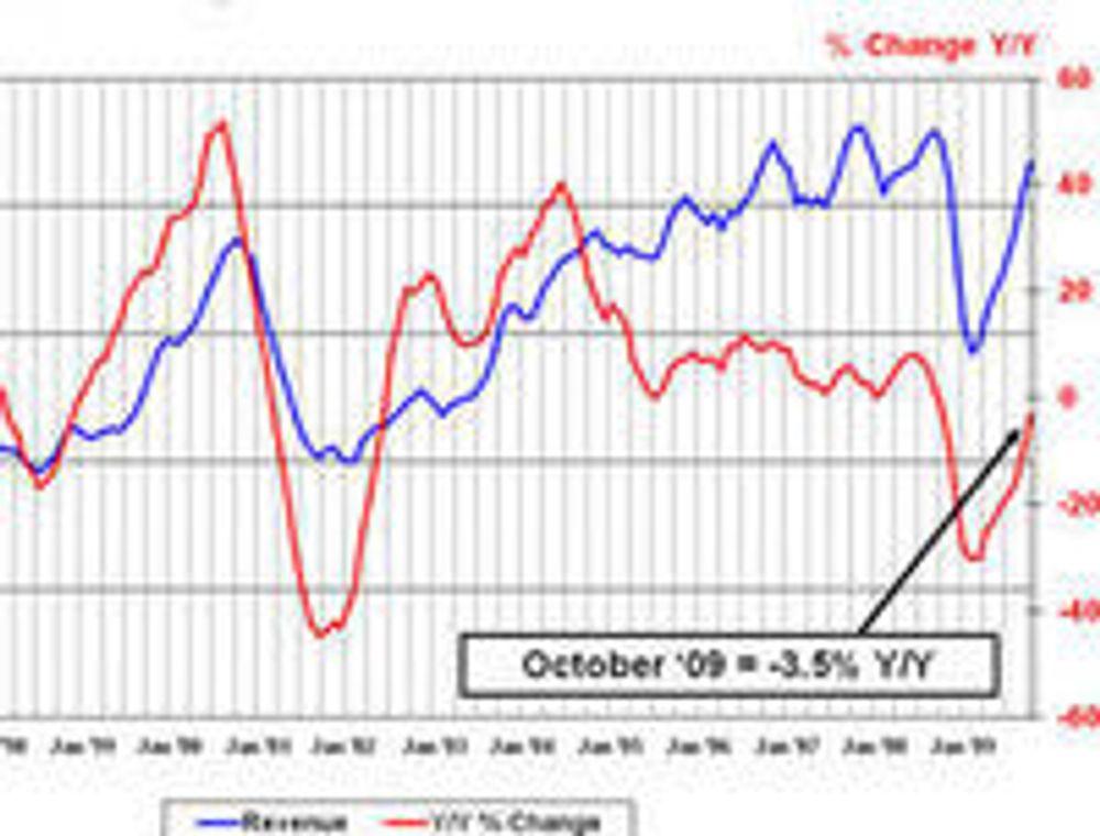 Månedsomsetningen tilbake til januar 1996 viser svært store svingninger.