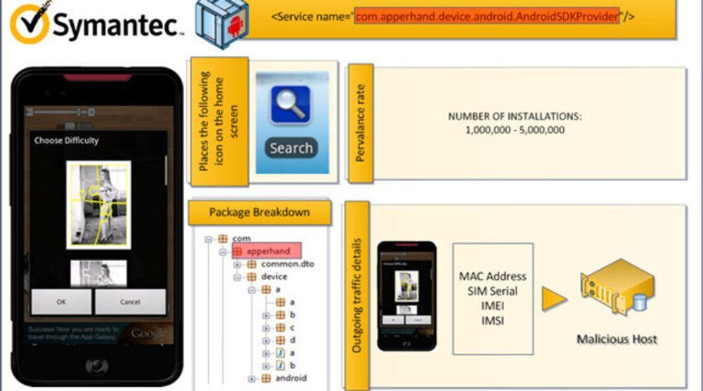 Informasjonsplansje fra Symantec om Android.Couterclank.