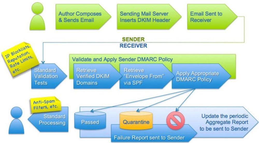 DMARC kombinerer metoder som svartelisting av domener og omdømmevurderinger med autentiseringsmekanismer som SPF og DKIM, slik at avsender kan definere regler for automatisk å hindre falsk e-post fra å nå fram til mottaker, samtidig som avsenderen varsles om forsøk på misbruk.