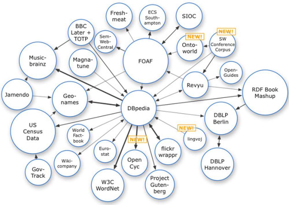 - Nytt spørrespråk viktig for framtidens web
