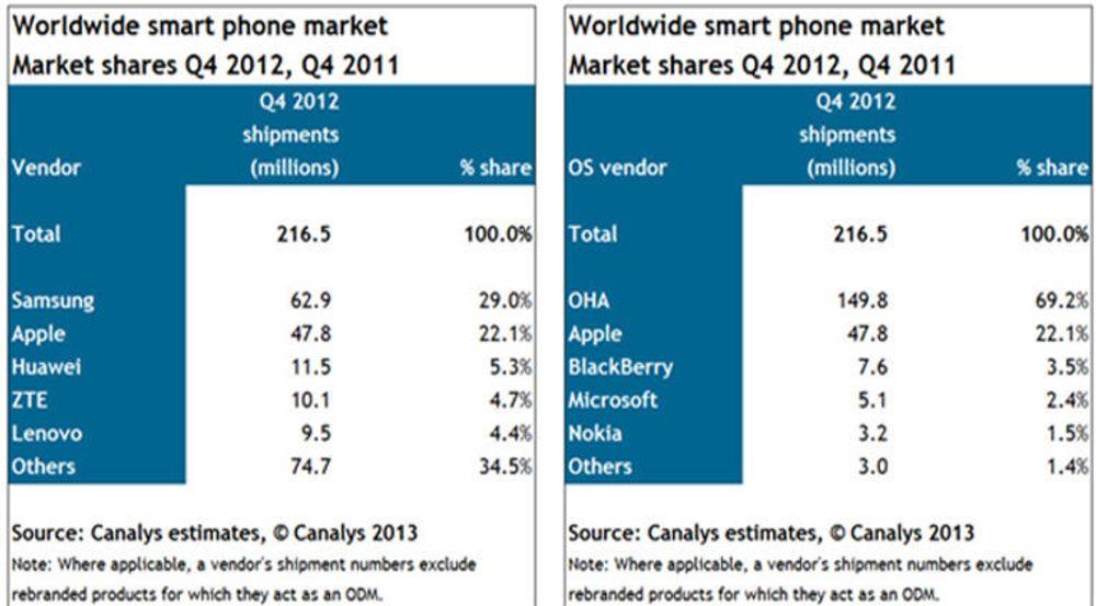 Canalys oppsummerer sin analyse av det globale smartmobilmarkedet i fjerde kvartal i disse to tabellene. I tabellen til høyre står OHA for Open Handset Alliance, sammenslutningen som formelt står bak Android.