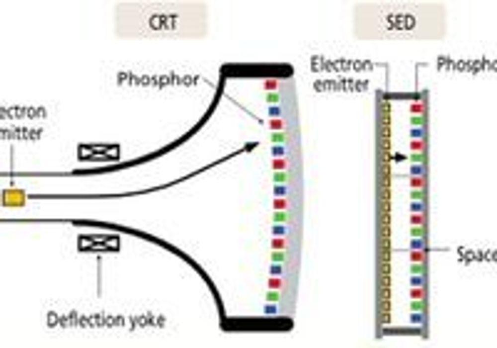 Sammenligning av skjermteknologiene CRT og SED.
