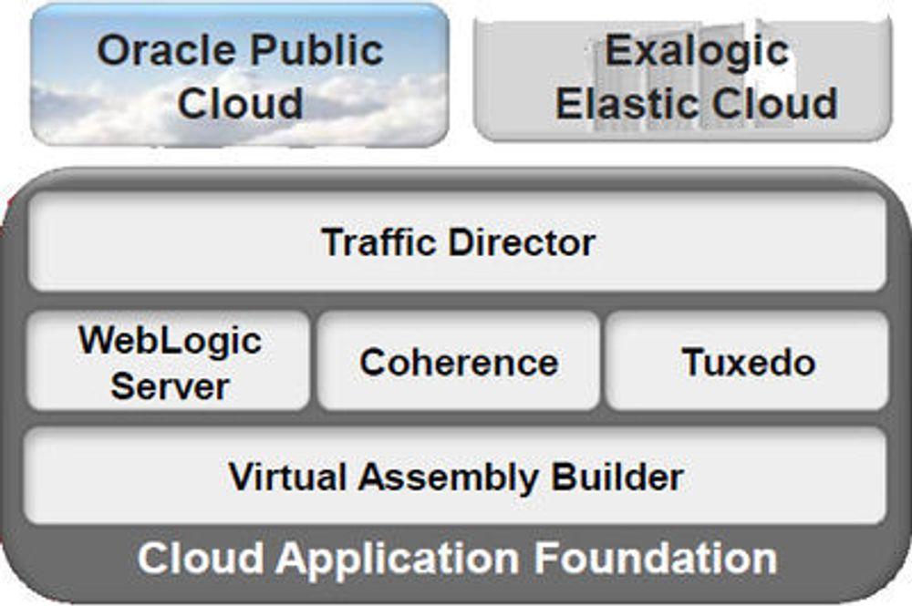 Oracle klar med ny Weblogic Server